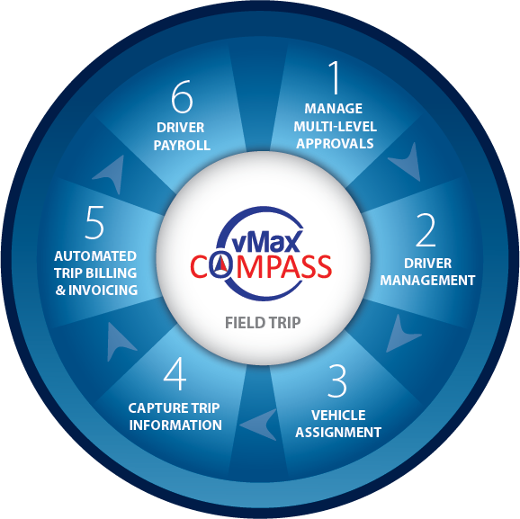 vMax Compass Field Trips Diagram